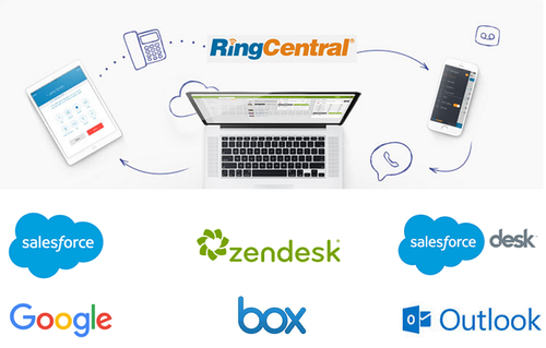 RingCentral Integrations | Perpetual West